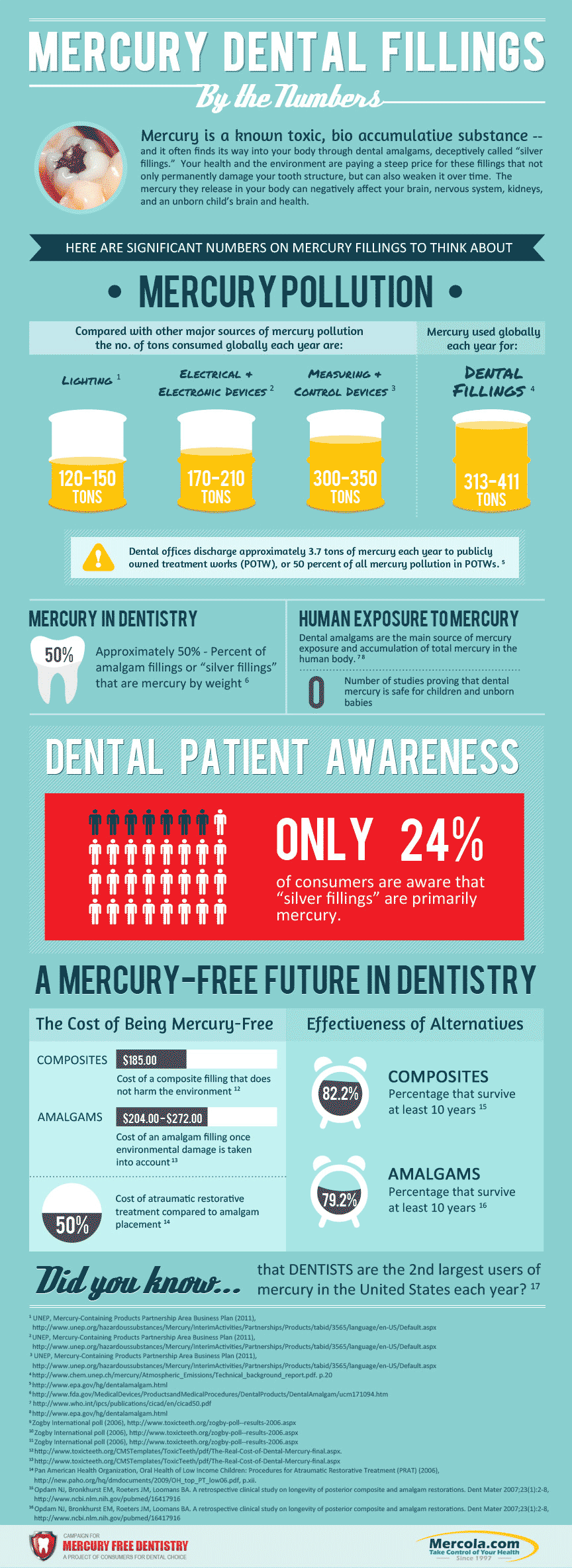 The Dangers of Mercury Fillings ~ https://healthpositiveinfo.com/mercury-fillings.html