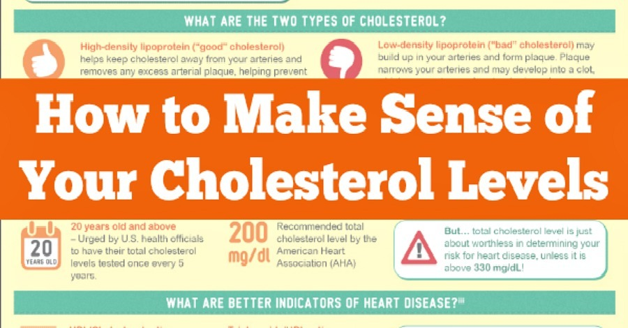 How to Make Sense of Your Cholesterol Levels - https://healthpositiveinfo.com/cholesterol-levels.html ‎