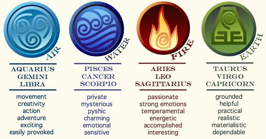 What Type of Sign Are You Air, Water, Fire or Earth